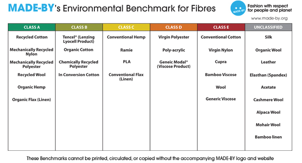 updated_fibre_benchmark_july2011
